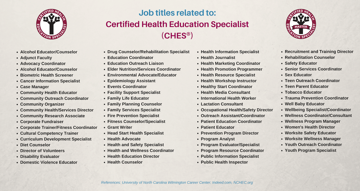 List of over 100 job titles related to Certified Health Education Specialist.