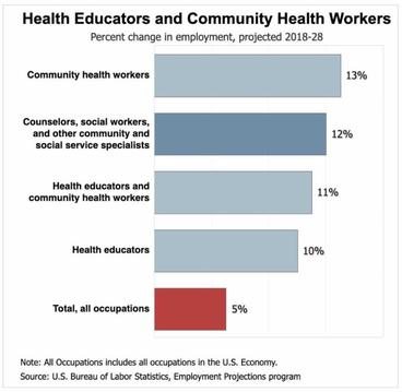 Bar chart depicting the percent change in employment projected 2018-2028 for Health Educators and Community Health Workers, with ranges from 5% to 13% increase.