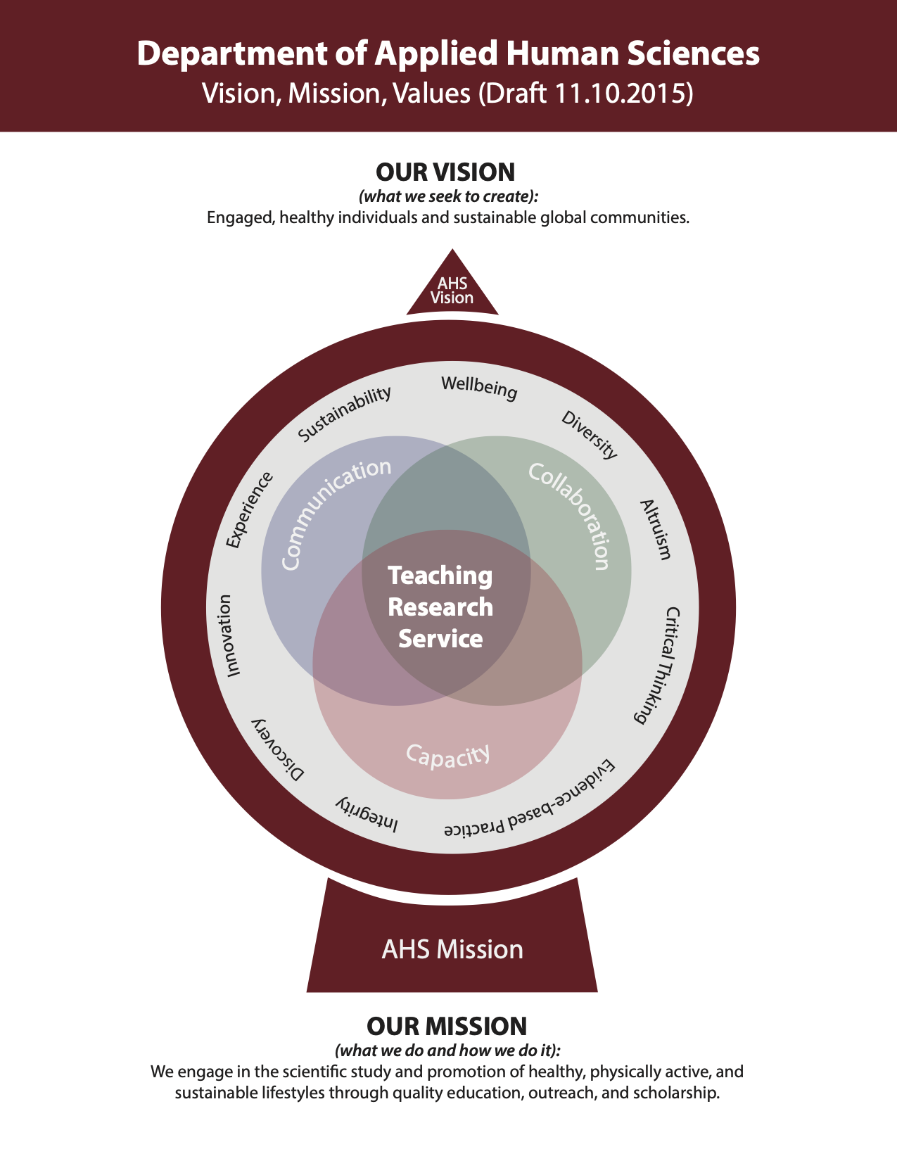 Applied Human Sciences vision, mission, and values words integrated into a compass graphic