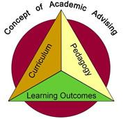 Concepts of Advising